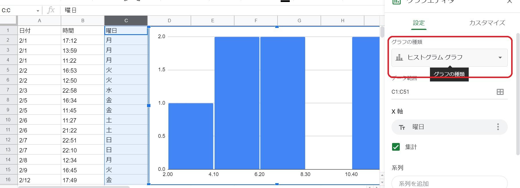 グラフの種類「ヒストグラム」