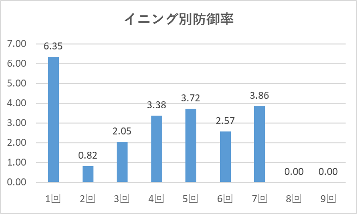0926大谷イニング別防御率