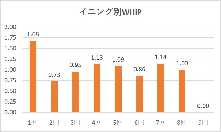 0926大谷イニング別WHIP