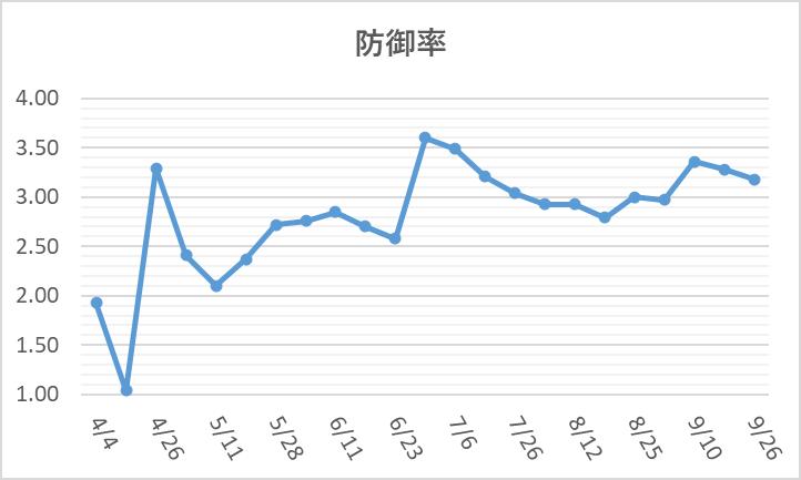 0926大谷防御率