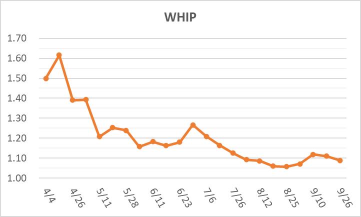 0926大谷WHIP