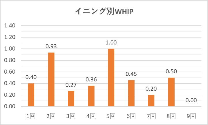 0707デグロムイニング別WHIP