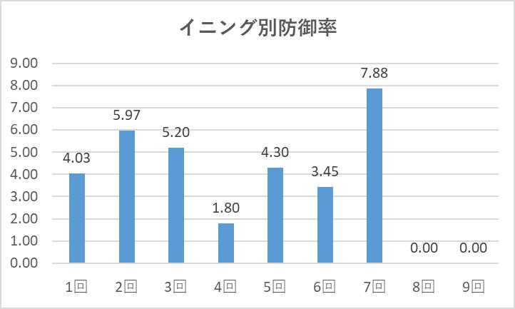 0923菊池イニング別防御率
