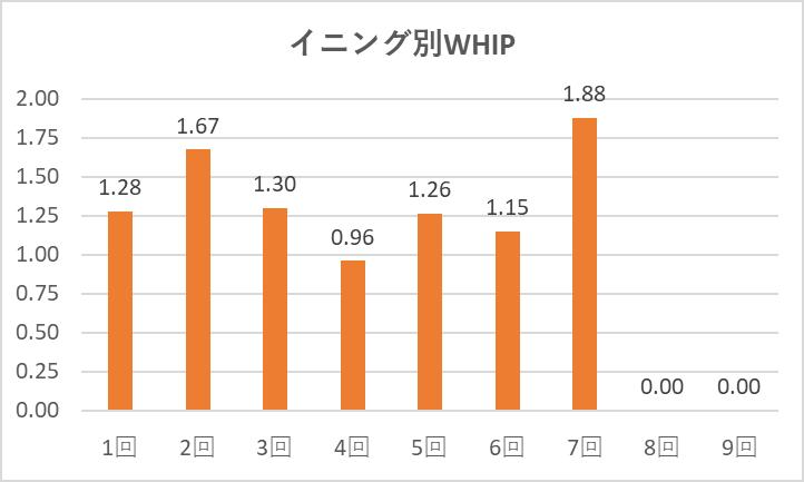0923菊池イニング別WHIP