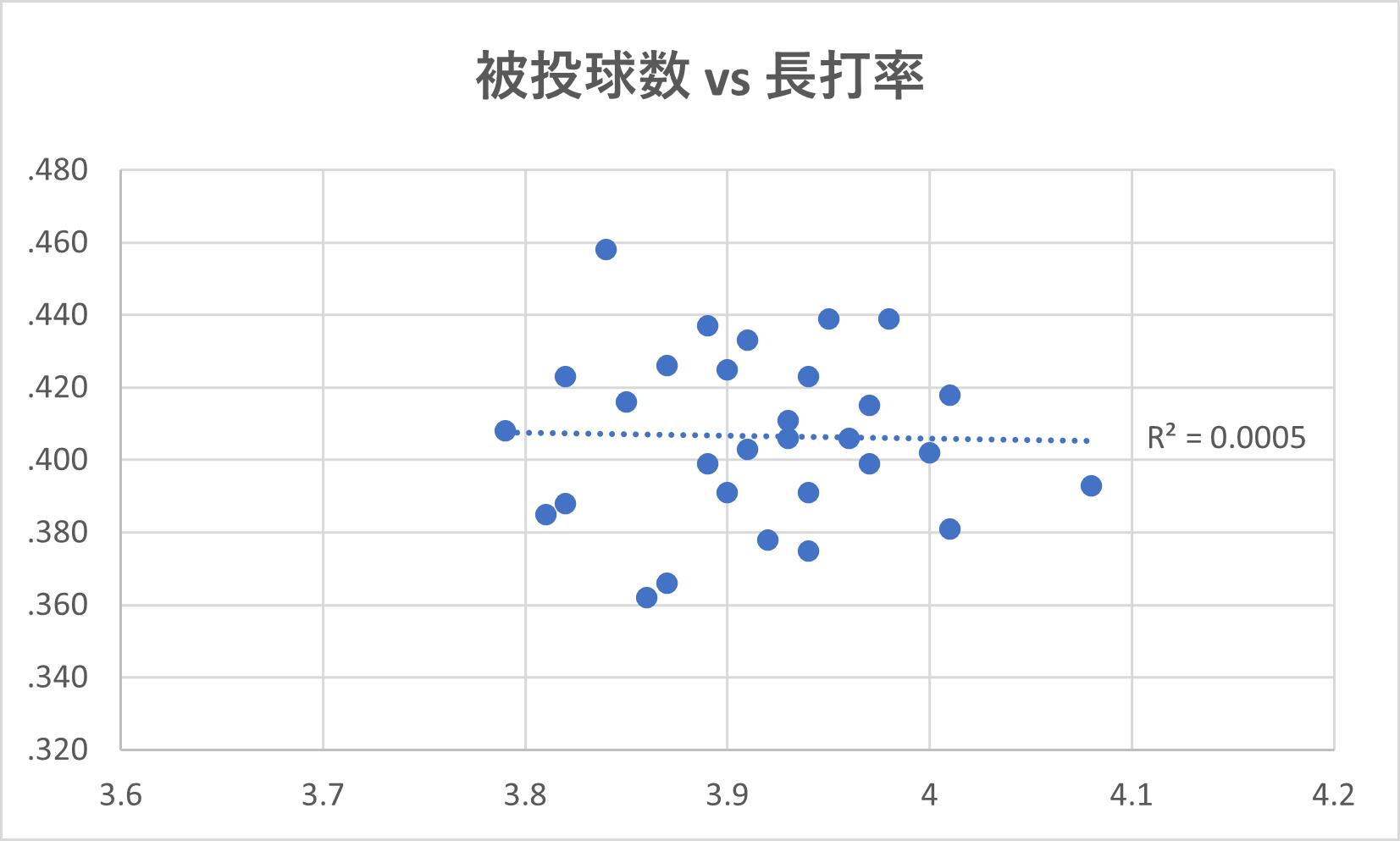 被投球数vs長打率