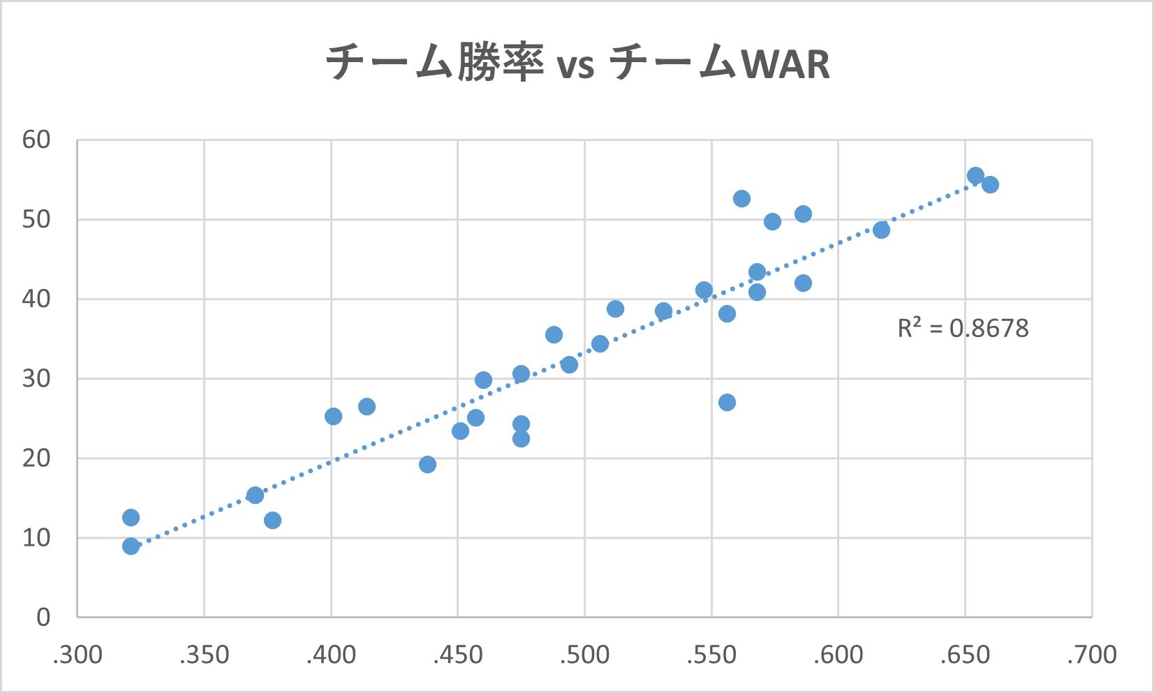 チーム勝率とチームWARの相関